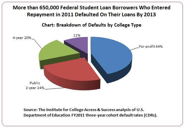 an analysis of college loans and the student borrowers 'crisis' for african-american student loan borrowers an analysis of federal student loan figures shows black students still owe more than they originally.