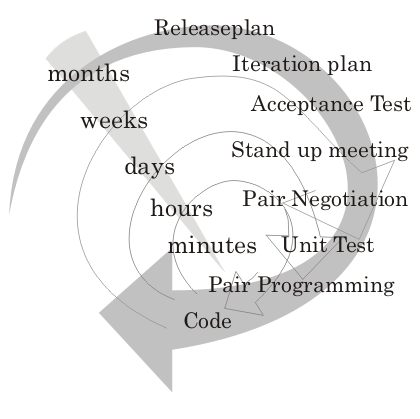 extreme programming definition