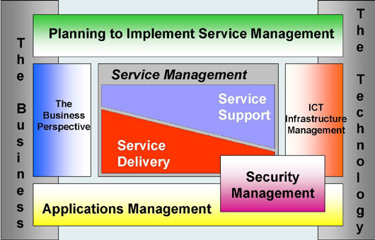 limitations of service concept