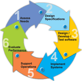 software development methodologies essay Writing good software engineering research papers minitutorial software engineering methods of development or analysis.