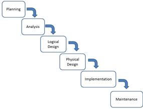 system analysis of a resteraunt and design A brief outline of analysis and design of system for room booking in a hotel statement of problem this project addresses the information required by a hotel to book.