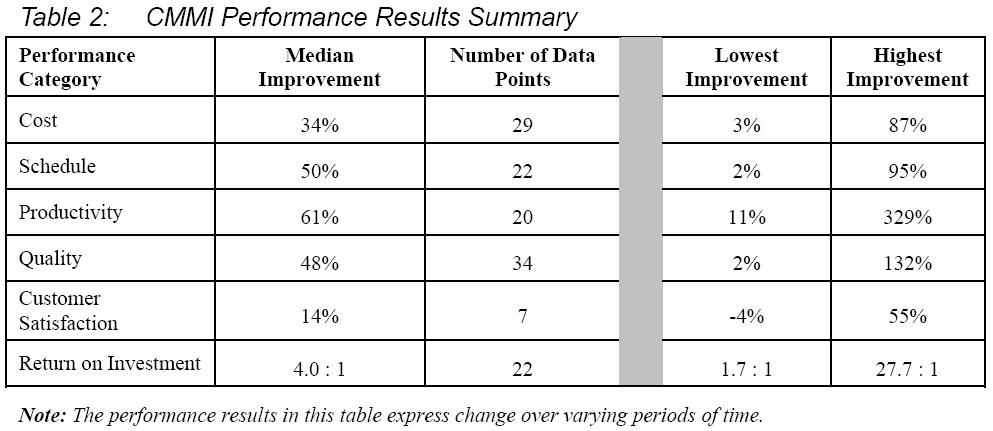 Performance Results Examples These Performance Results 5
