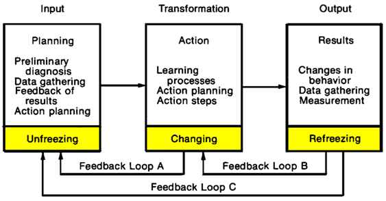 research papers on change management effectiveness