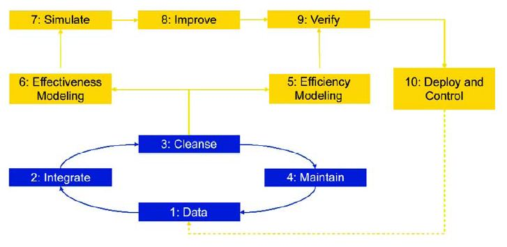 Data Modeling In System Analysis