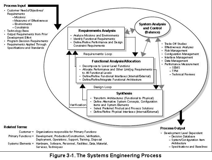 Systems Engineering And Design Requirements