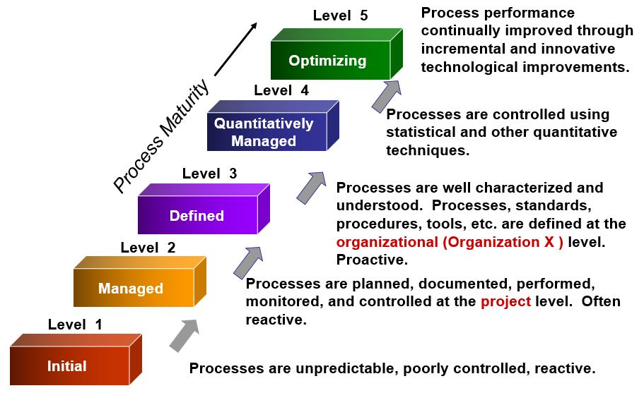 1 how would you characterize ideo s process organization culture and management 14082013 read this article to learn about managerial control process : it's  within an organization's overall  1 guides the management in achieving.