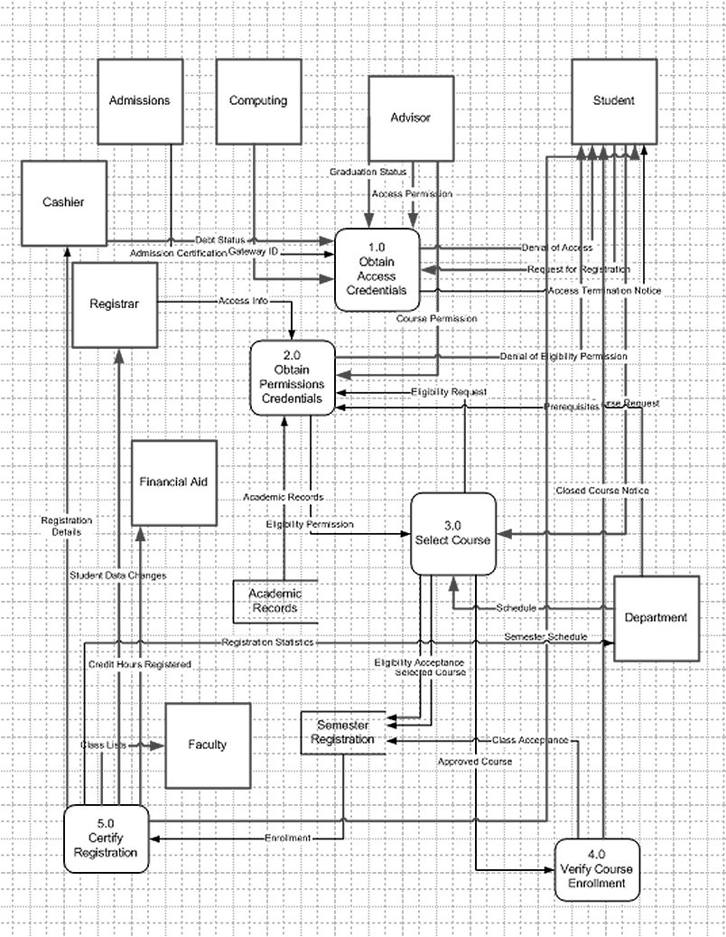 Dfd assignment level 0 diagram ccuart