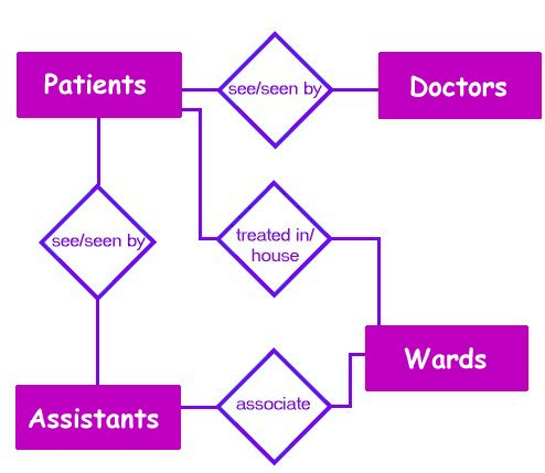 many to relationship er diagram for hospital management