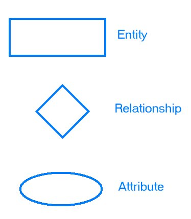entity relationship diagrams : er diagram definition - findchart.co