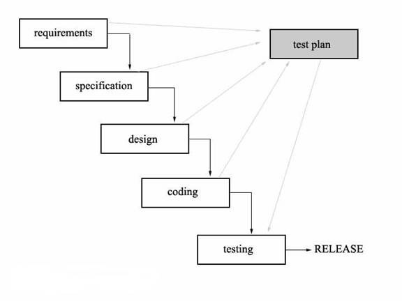 waterfall and e xtreme programming methodologies essay Assignment 3: waterfall versus agile essay dissertation research help paper , order, or assignment requirements research agile methodologies including scrum and extreme programming (xp.