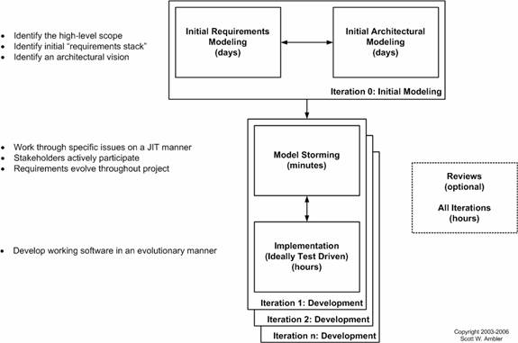 A systematic literature review for agile development processes and user centred design integration