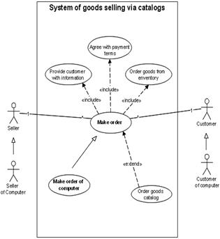 the relationship between use cases and data flow diagrams is