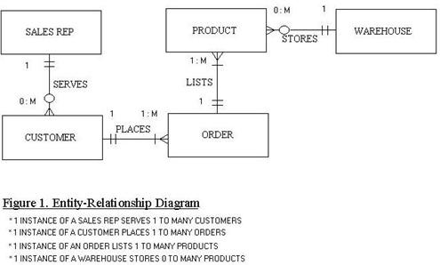 Comparison of diagramming tools entity relationship diagrams ccuart Images