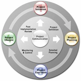 Project Life Cycle In ERP Implementation