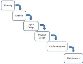 Waterfall Model In System Analysis And Design