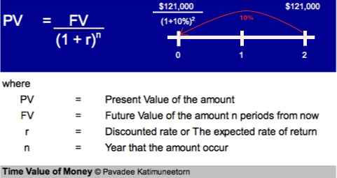 net present value and appropriate discount Use this present value calculator to find today's net present value ( npv ) of a future lump sum payment discounted to reflect the time value of money.