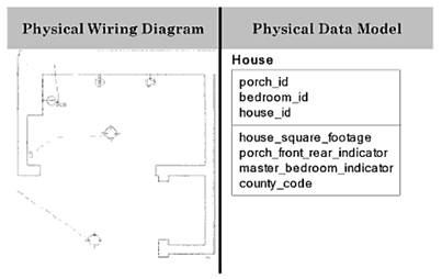 Sensational Data Modeling In System Analysis Wiring 101 Breceaxxcnl