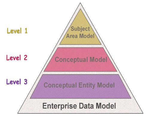 evolution of dbms essay 11 the evolution of database systems what is a  the early dbms's, evolving  from file systems, encouraged the user to visu-  summary of chapter 1.