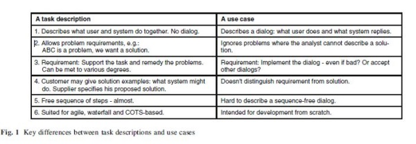 Use cases however the use case ignores problems or tasks with no solution or system in place to solve the issue the figure below explains the difference cogently pronofoot35fo Gallery