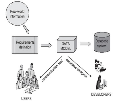 Data Modeling for Systems Analysis