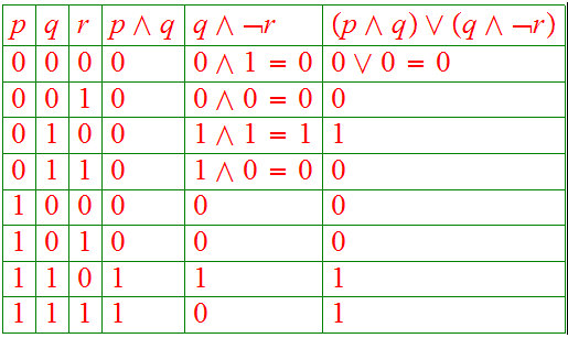 how to solve truth tables examples